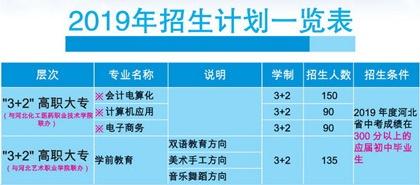 河北商贸学校3+2专业合作学校是哪些?