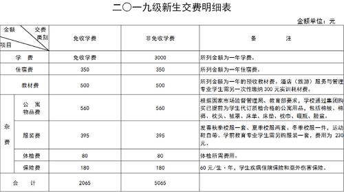 河北商贸学校2020年学费、收费多少?