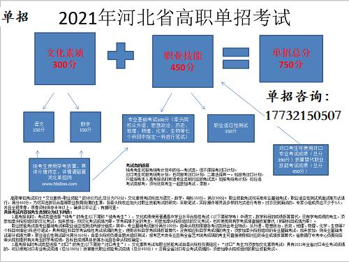 2021年河北省高职单招考试科目